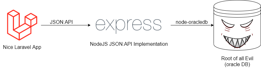 The Laravel UI talks to a JSON:API implemented with NodeJS & Express. Node talks to Oracle using the node-oracledb package.